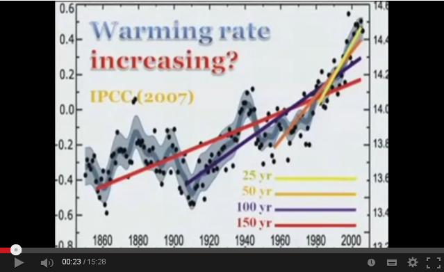 Rate Of Warming YT