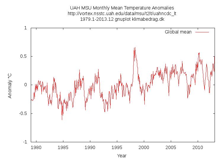 UAH MSU monthly Mean Temperature Anomalies GNU Plot klimabedrag.dk